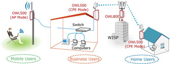 4ipnet OWL500 Outdoor WiFi Access Point