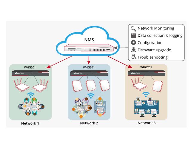 4ipnet WHG201 Wireless LAN Controller