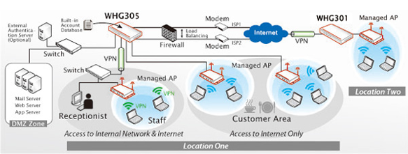4ipnet Whg305 Secure Wlan Controller