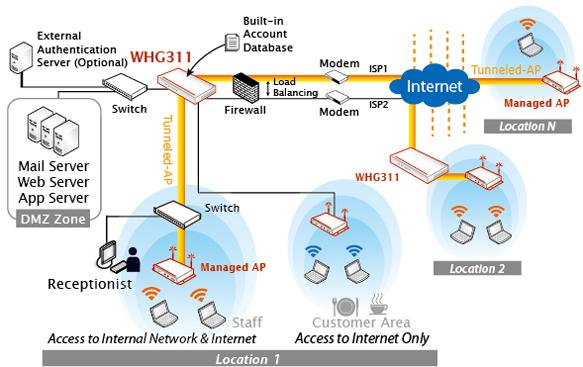 4ipnet Whg311 Secure Wlan Controller