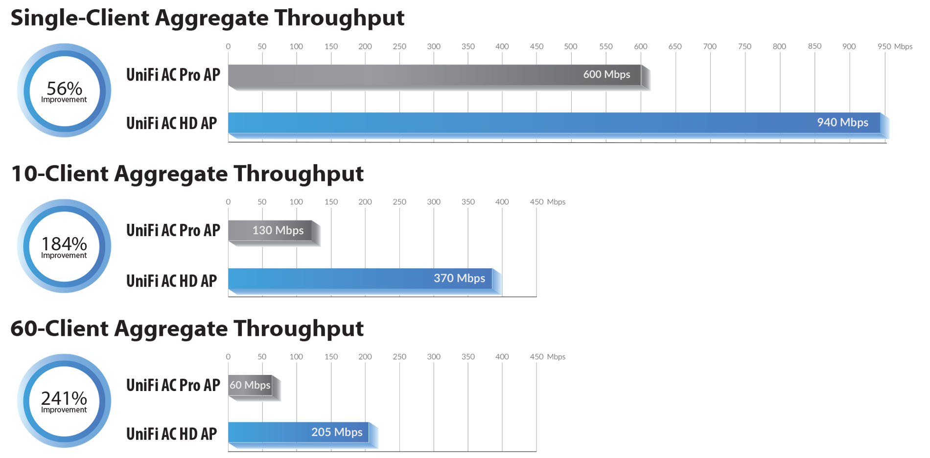 Client aggregate throughput illustration
