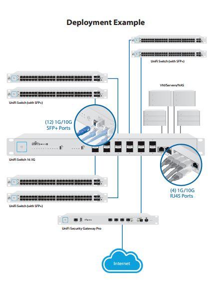 Ubiquiti UniFi Switch 16 XG - 10G 16-Port Managed Switch