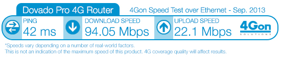 Dovado Pro 4G Router Speed Test
