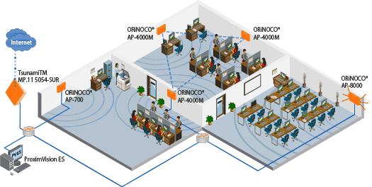 Proxim orinoco ap700 indoor wifi access point for Indoor wifi network design