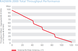 Radwin 2000 Total Throughput Illustration