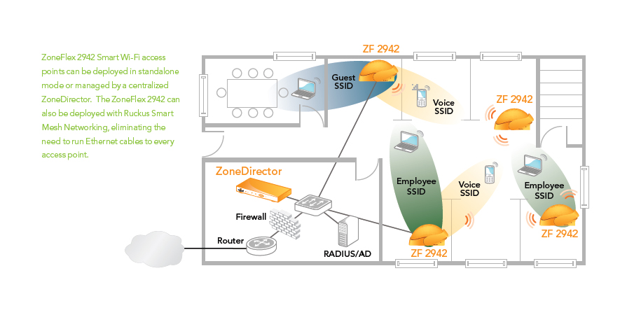 Ruckus ZoneFlex 2942 Wi-Fi Access Point