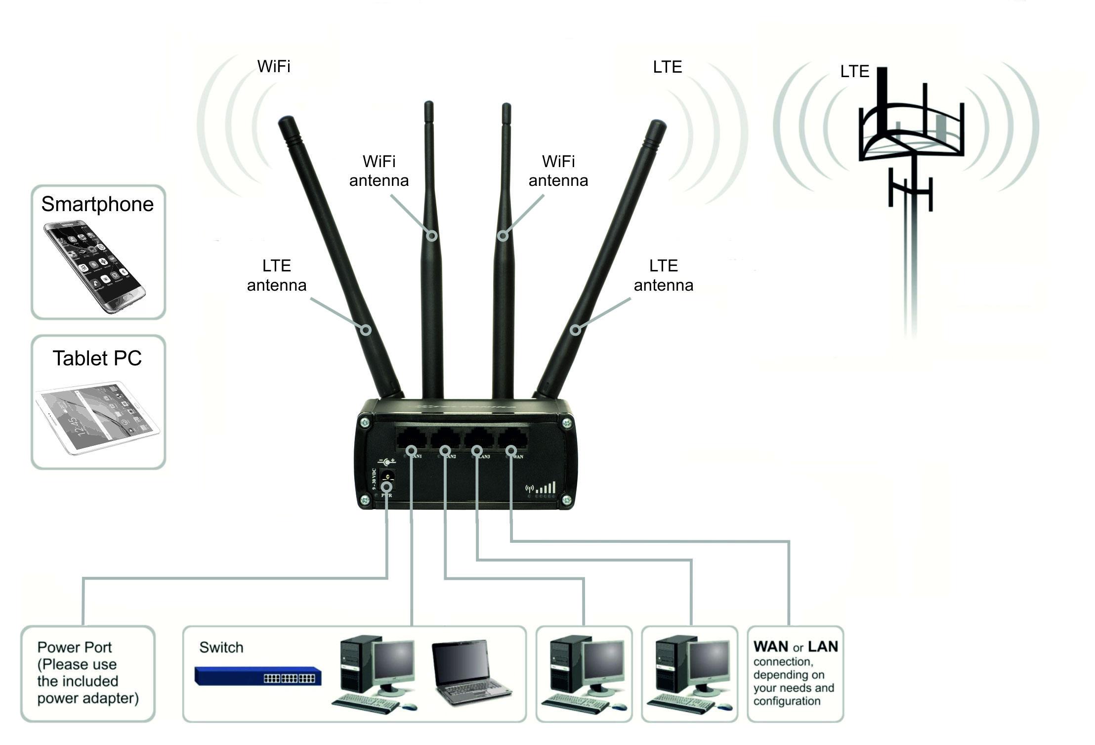 Teltonika rut950 4g lte wlan router rut950 information greentooth Image collections