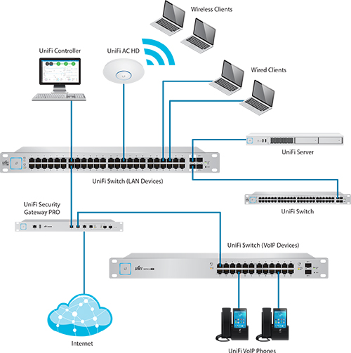 Ubiquiti UniFi US-8-150W Switch