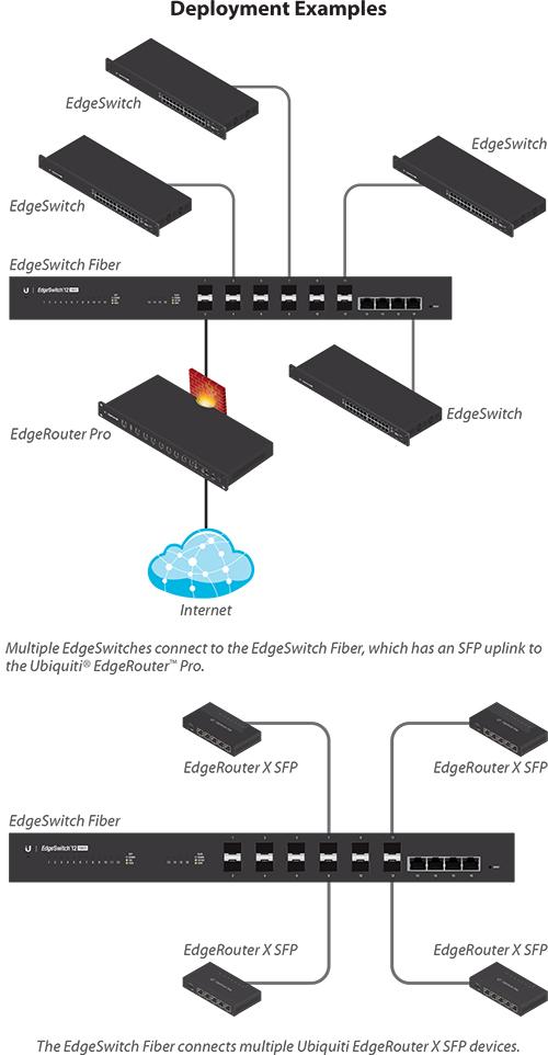 Ubiquiti EdgeSwitch Fiber 12 Port Gigabit Switch - ES-12F