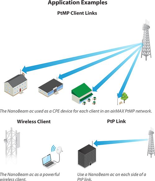 Ubiquiti airMAX NanoBeam AC NBE-5AC-19 19dBi (5Ghz)
