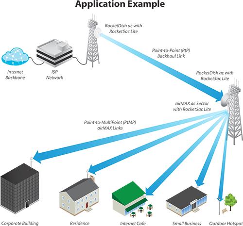 Ubiquiti AirMax Sector Antenna AM-M-V5G-Ti