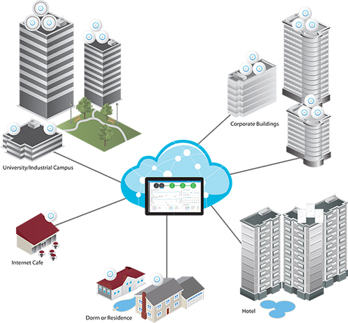 Scalable WiFi Management