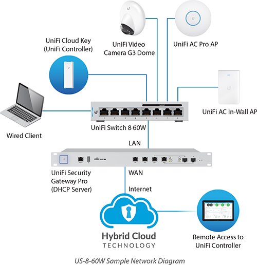 Ubiquiti Unifi Switch 8 Port