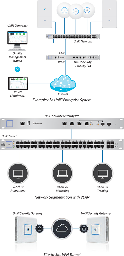 Deployment example of a UniFi Enterprise System, Network Segmentation with VLAN and Site-to-Site VPN Tunnel