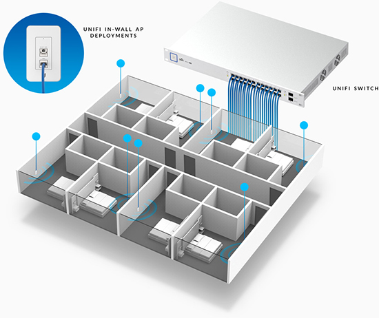 ubiquiti unifi in