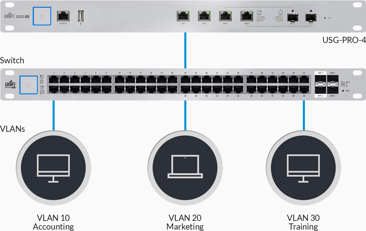 Example of Convenient VLAN Support