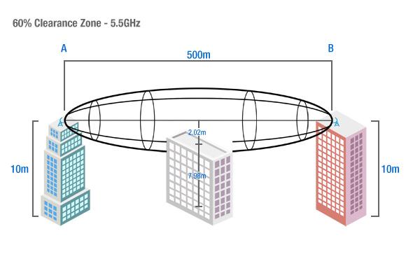 60% Fresnel Zone