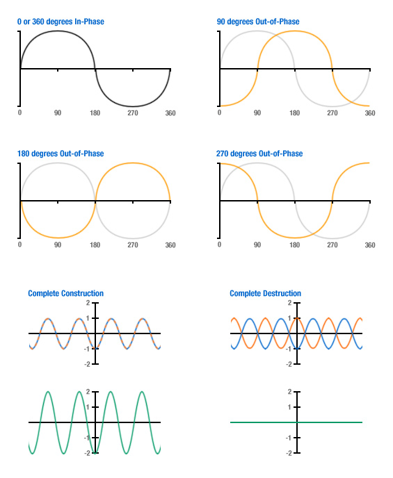 Phase Shifting of Waves