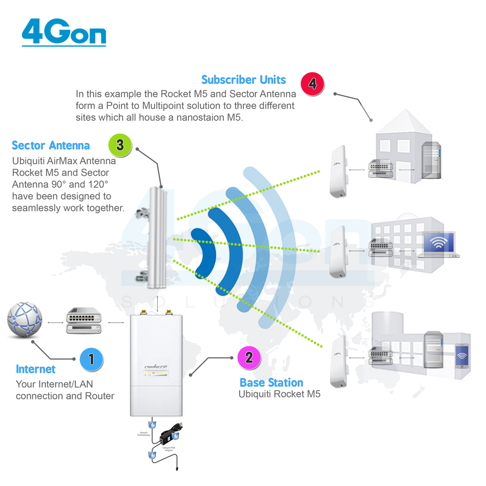 point to multipoint wireless network setup