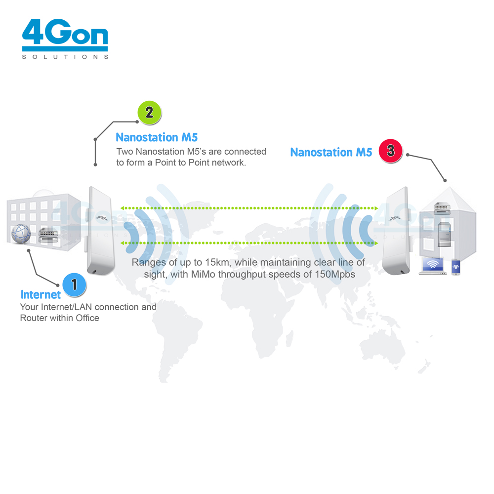 Point to Point Wireless Network Connection - 4Gon